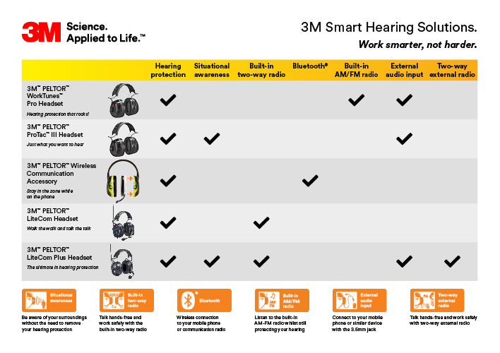 Use our handy product chooser guide to select the SMART hearing solution that's right for you and your workforce