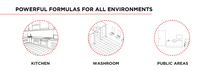 Powerful Formulas For All Environments